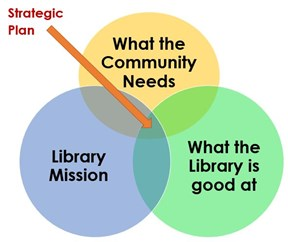 The intersection of library mission, what the community needs and what library is good at