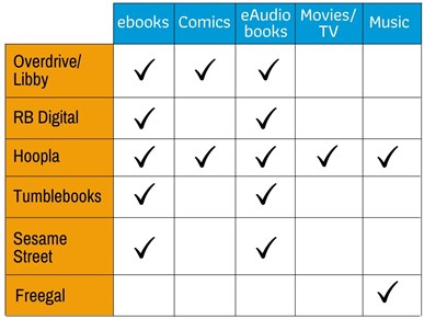 Chart with digital resources available for Overdrive, RB Digital, Hoopla, Tumblebooks, Sesame Street, and Freegal services